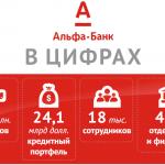 подать заявку на кредит наличными в Альфа банк