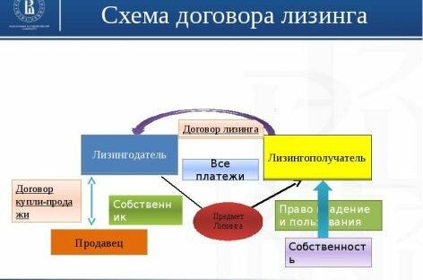 Договор финансовой аренды